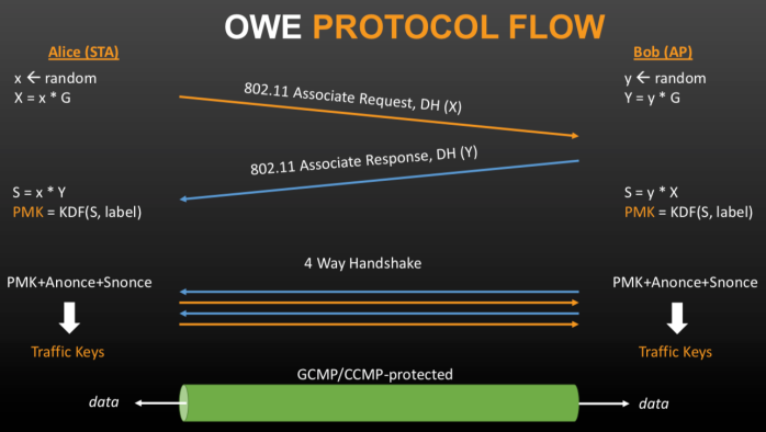 owe flow